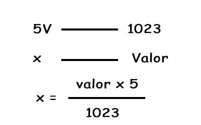 Regla de conversión para la lectura de un potenciómetro
