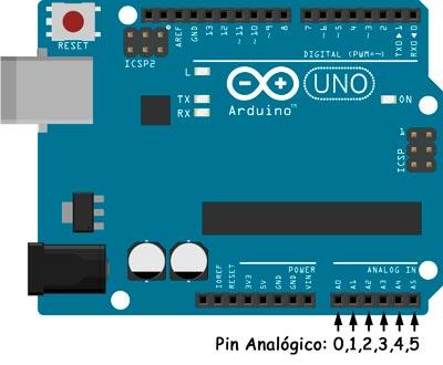 Los pin Analógicos de la placa Arduino UNO son de 0 a 5