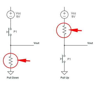 Configuracion de las resistencias en pull-up o pull-down.