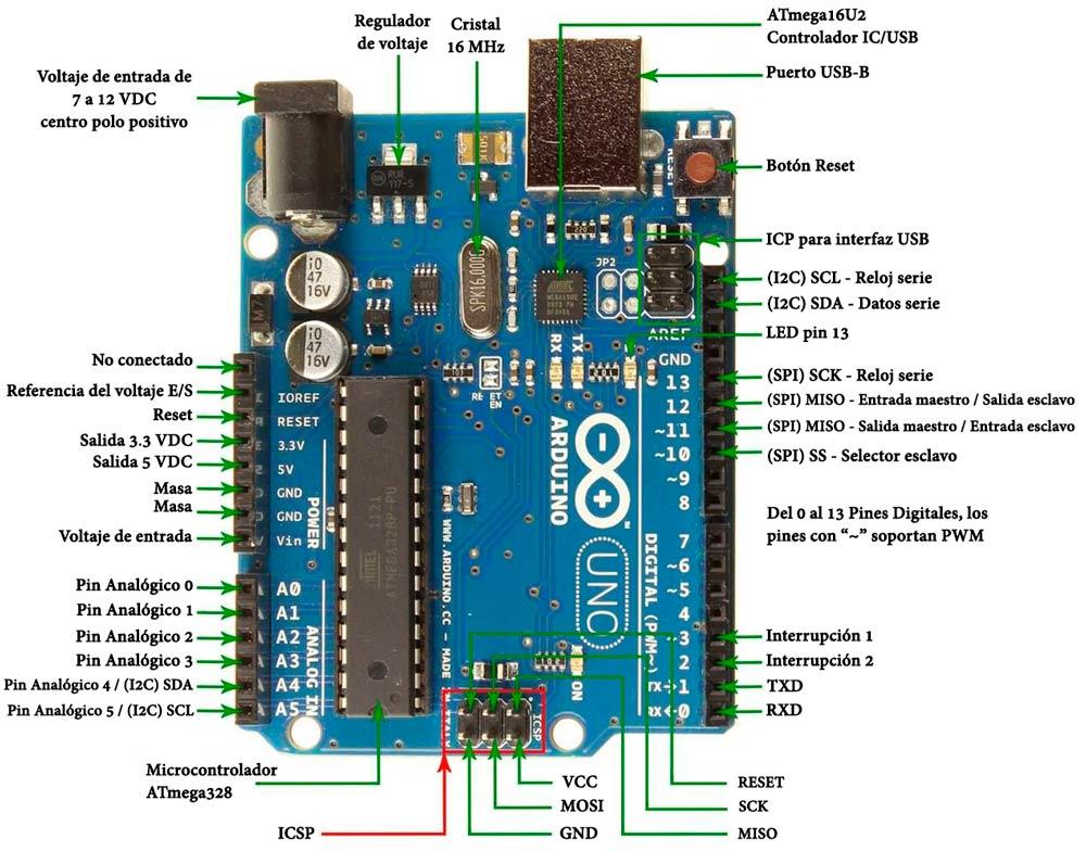 Identificación de los componentes de la placa Arduino