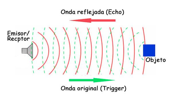 Funcionamien de un emisor de ultrasonidos cuando encuentra un objeto