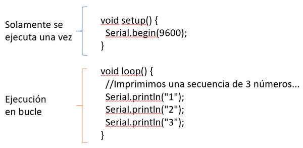 Funcion void loop en Arduino