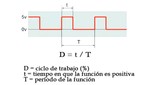 El ciclo de trabajo D de una señal periódica es el ancho relativo de su parte positiva en relación con el período