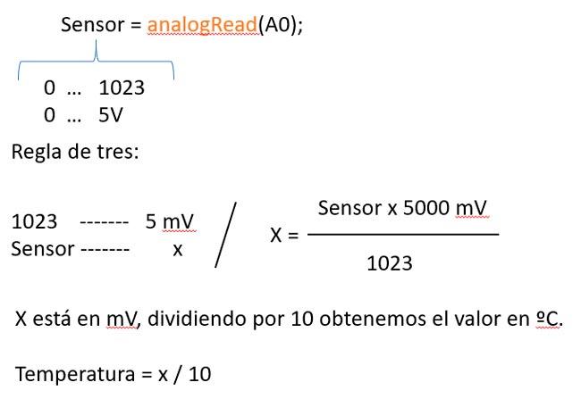 Cálculo de la temperatura a partir del sensor LM35
