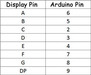Tabla con las conexiones del display de 7 segmentos a la placa Arduino