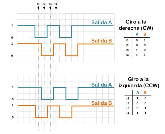 Representación gráfica de las señales del codificador rotatorio según la dirección de giro.